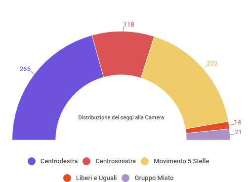 "< img src=""https://www.la-notizia.net/governo"""