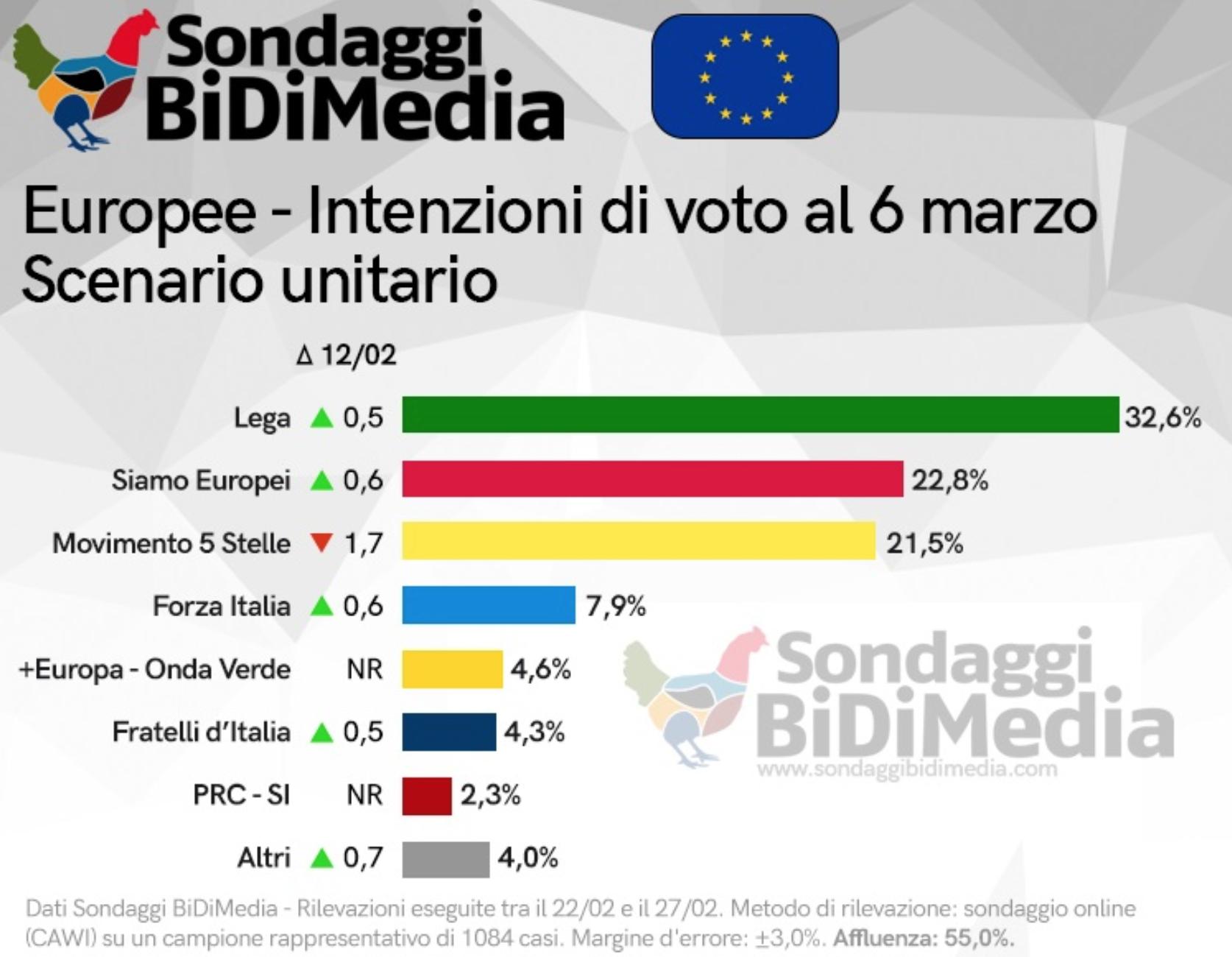 """< img src=""""https://www.la-notizia.net/sondaggi"""" alt=""""sondaggi"""""""